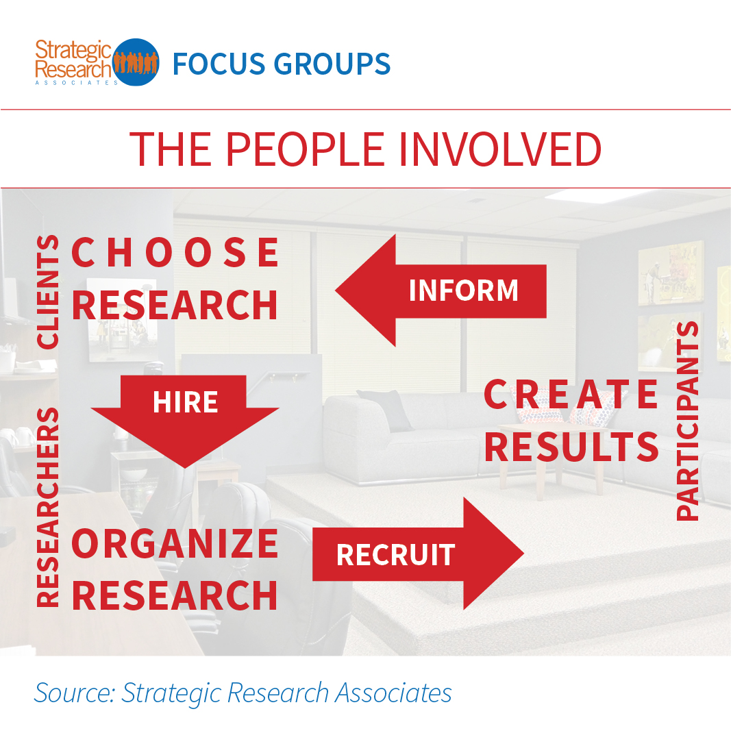 For Focus Groups, clients choose the research and hire researchers to organize the research who recruit participants to create results which inform the clients.