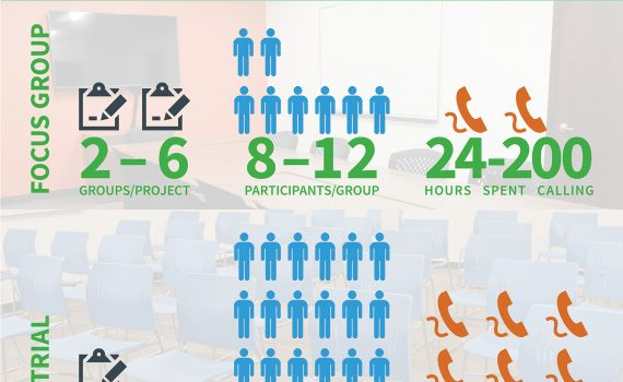 Focus groups have 2-6 groups per project, 8-12 participants per group, and 24-200 hours spent calling, mock trials have 1 group, 18-45 participants, and 120-250 hours spent calling