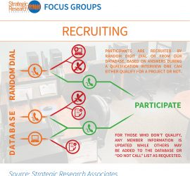 Participants are recruited by Random Dialing or through the database to participate in Focus Groups.